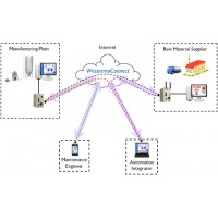 Routers for Remote Access
